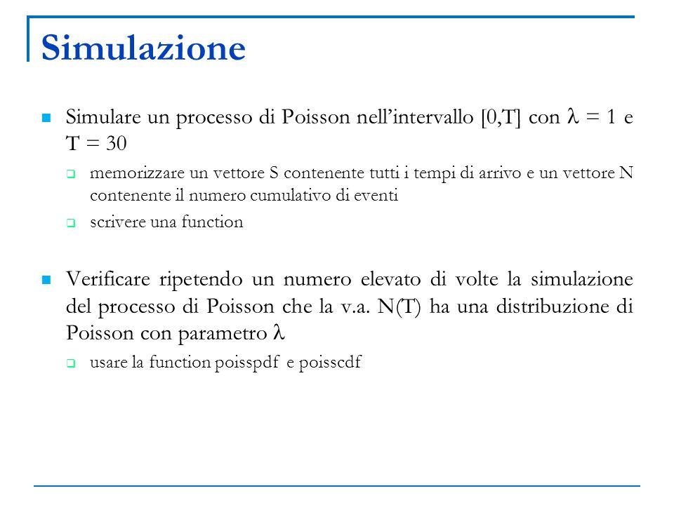 Simulazione Simulare un processo di Poisson nell'intervallo [0,T] con l = 1 e T = 30.